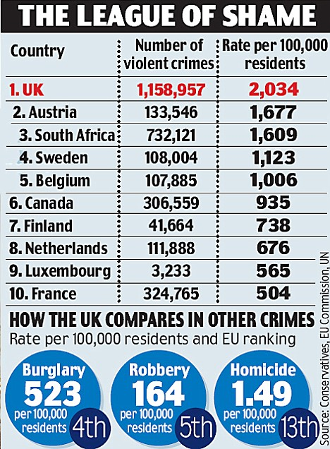 The most violent country in Europe: Britain is also worse than South Africa and U.S.